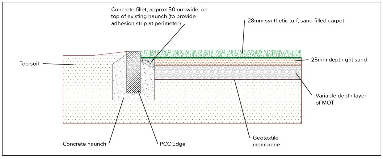 synthetic grass concrete edge